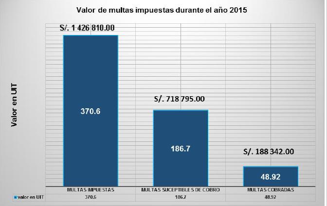 multas 2015